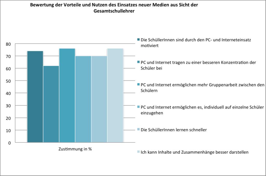 Darstellung nach BITKOM, Erhebung durch ARIS, weitere Informationen: Deutschland, 50 Befragte, Stand Februar 2011
